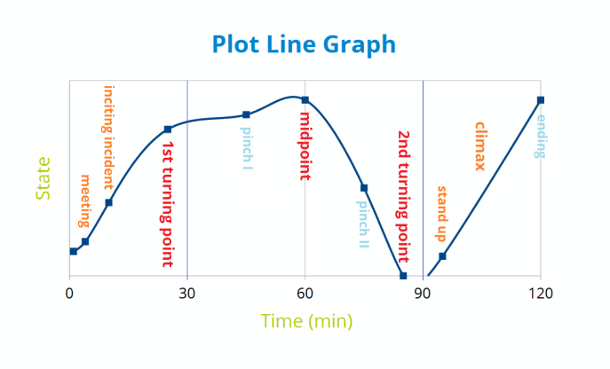 Three Act Structure Plot Line Graph